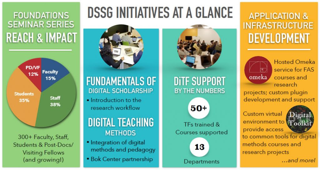 DSSG Initiatives at a Glance April 2018